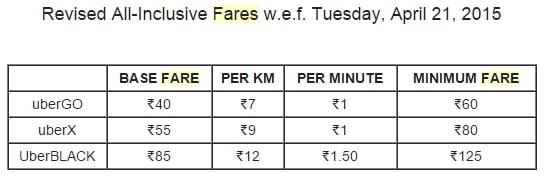 Uber Delhi Fare Chart