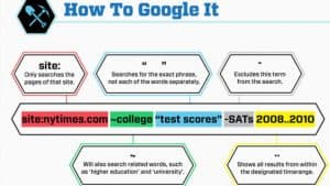 How to use Google Search Better – Some Secret Tricks